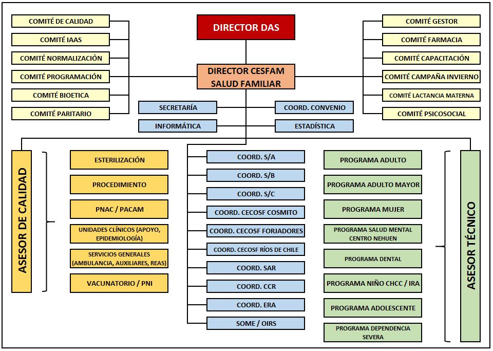 organigrama-das-penco